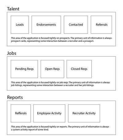 A wireframe showing the organization of the Simppler Recruiter application. The wireframe consists of three rectangular boxes labled: Talent, Jobs, and Reports. Each box contains smaller boxes representing the sub-sections of the application.